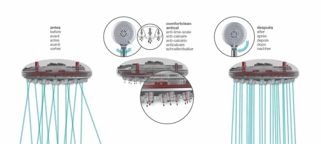 Funcionamiento del sistema Comfortclean de Plastisan en el mango de ducha Smart